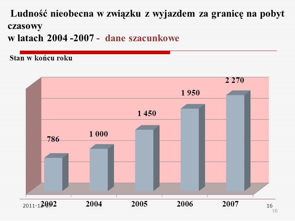 Ludność nieobecna w związku z wyjazdem za granicę na pobyt czasowy w latach 2004 -2007 - dane szacunkowe Stan w końcu roku