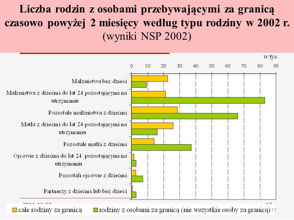 Liczba rodzin z osobami przebywającymi za granicą czasowo powyżej 2 miesięcy według typu rodziny w 2002 r. (wyniki NSP 2002)