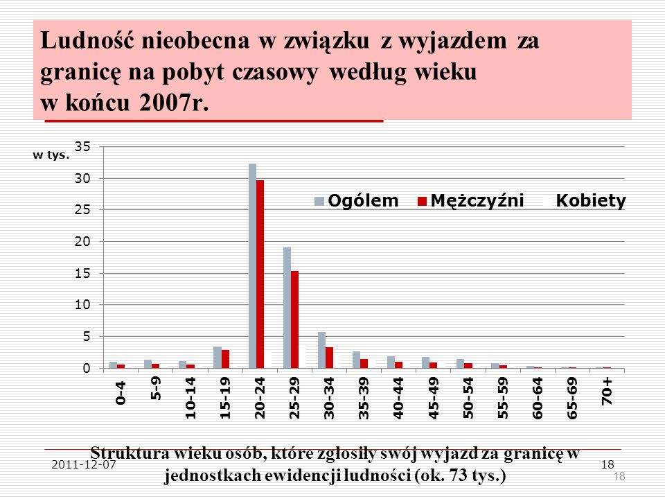 Ludność nieobecna w związku z wyjazdem za granicę na pobyt czasowy według wieku w końcu 2007r.