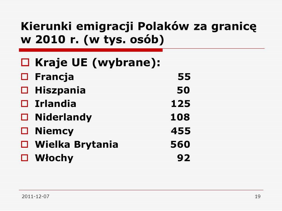 Kierunki emigracji Polaków za granicę w 2010 r. (w tys. osób)