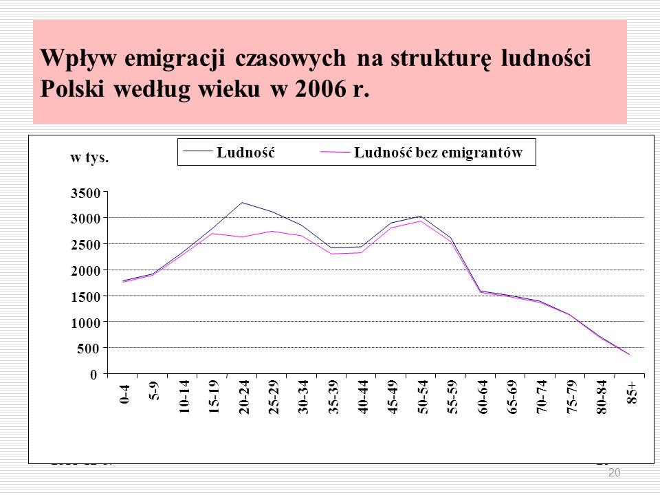 Wpływ emigracji czasowych na strukturę ludności Polski według wieku w 2006 r.