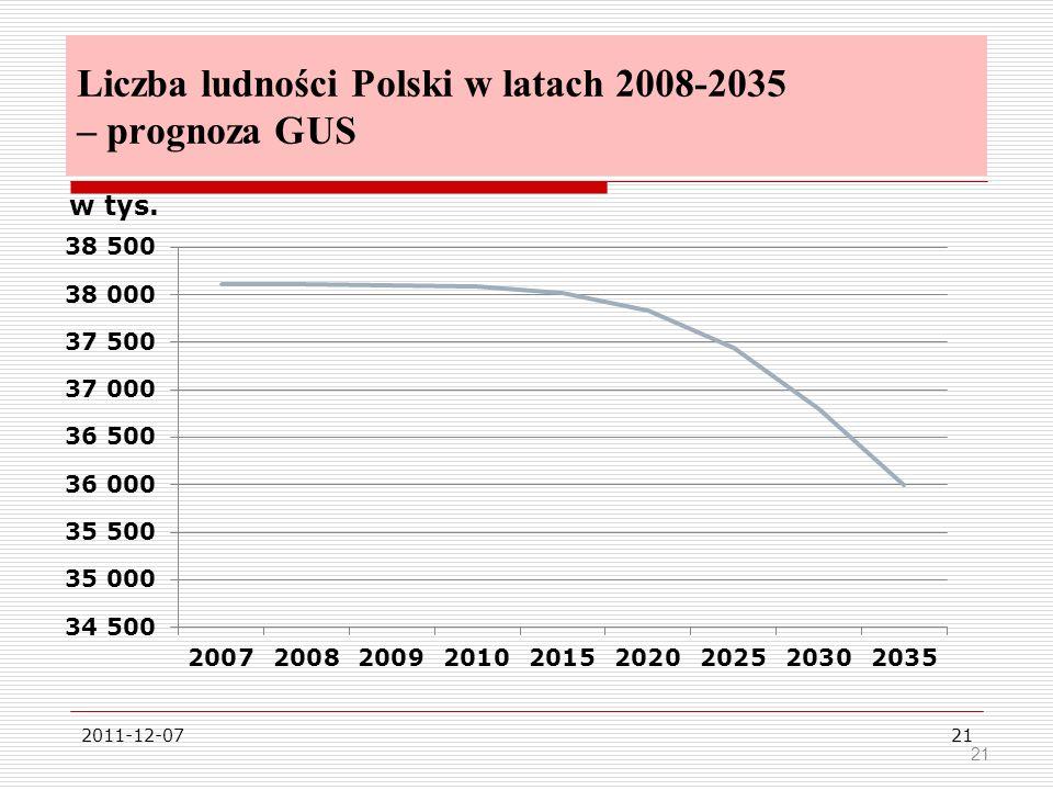 Liczba ludności Polski w latach 2008-2035 – prognoza GUS