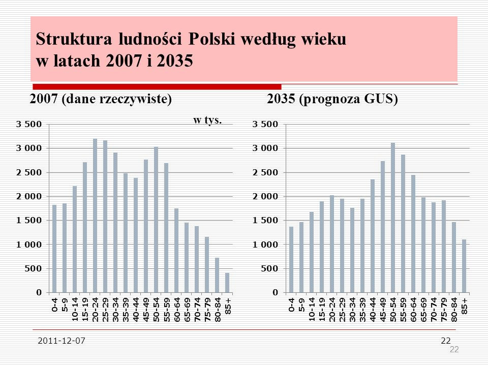 Struktura ludności Polski według wieku w latach 2007 i 2035