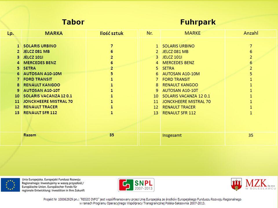 Tabor Fuhrpark Lp. MARKA Ilość sztuk 1 2 3 4 5 6 7 8 9 10 11 12 13