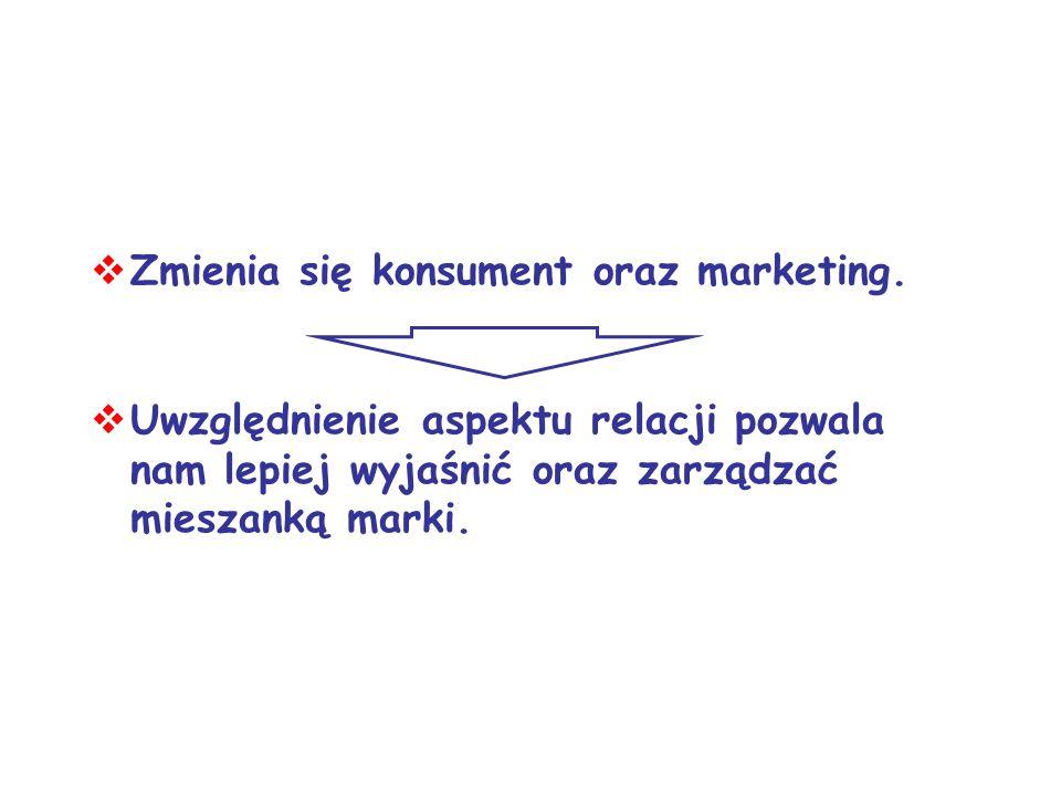 Zmienia się konsument oraz marketing.