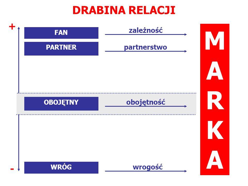 MARKA DRABINA RELACJI + - zależność partnerstwo obojętność wrogość FAN