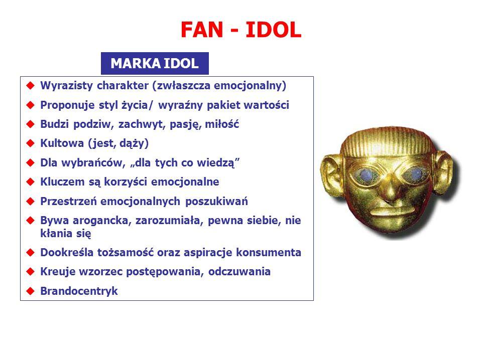 FAN - IDOL MARKA IDOL Wyrazisty charakter (zwłaszcza emocjonalny)