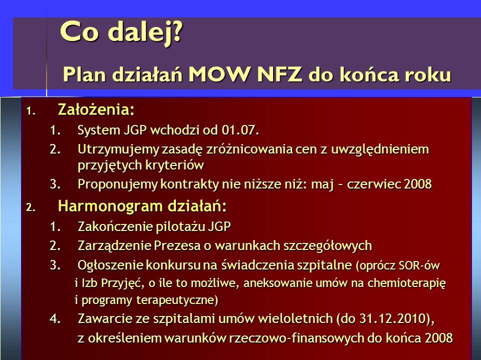 Co dalej Plan działań MOW NFZ do końca roku