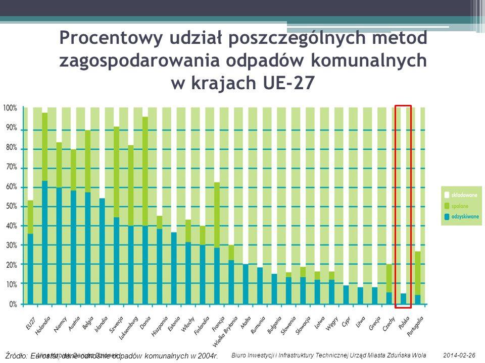 Procentowy udział poszczególnych metod zagospodarowania odpadów komunalnych w krajach UE-27