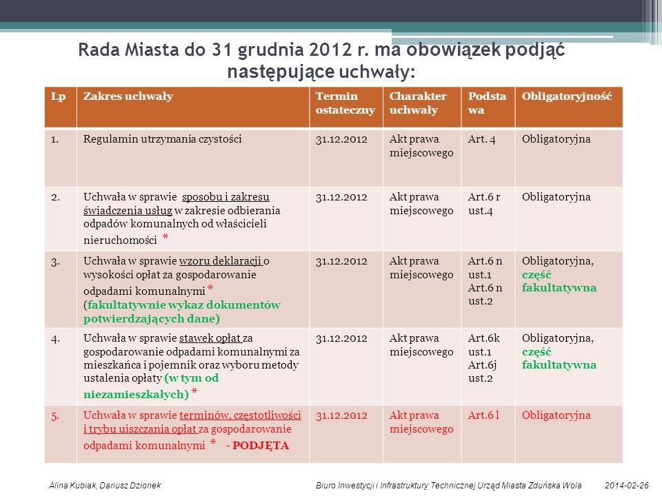 Rada Miasta do 31 grudnia 2012 r