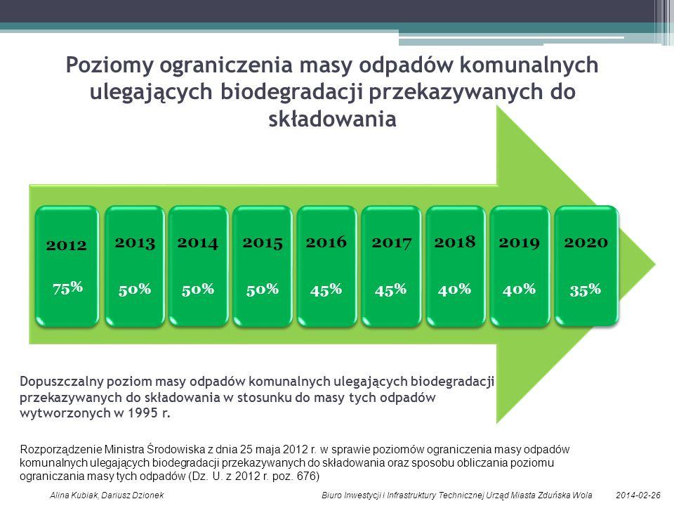 Poziomy ograniczenia masy odpadów komunalnych ulegających biodegradacji przekazywanych do składowania