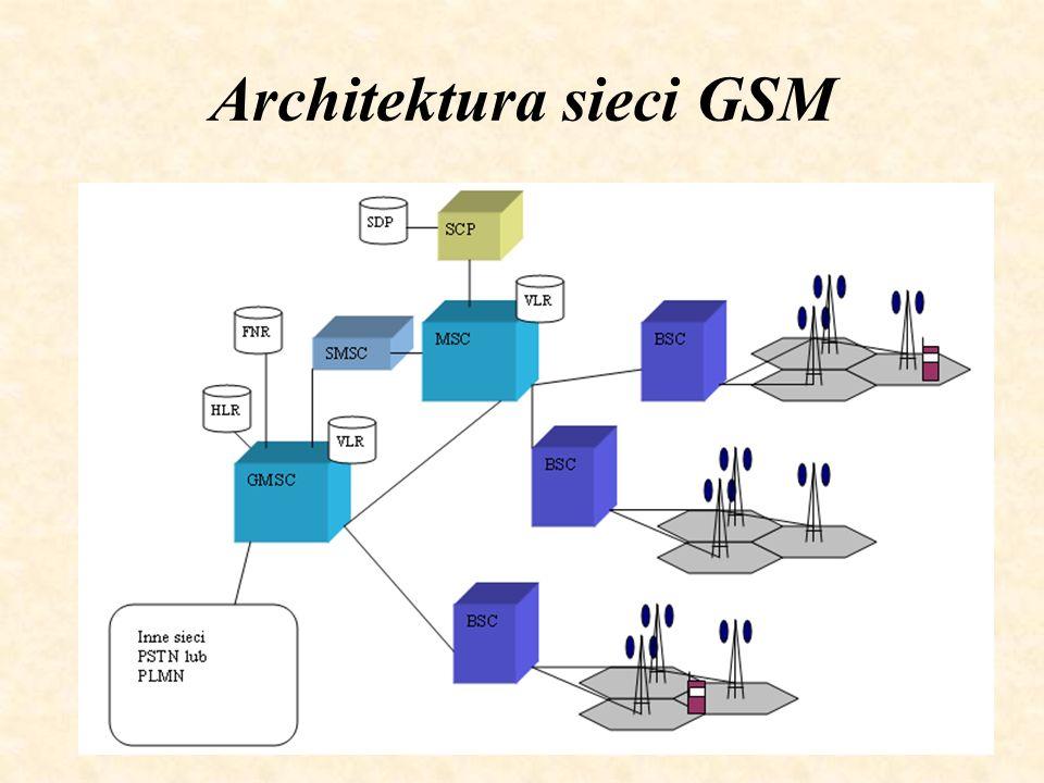Architektura sieci GSM