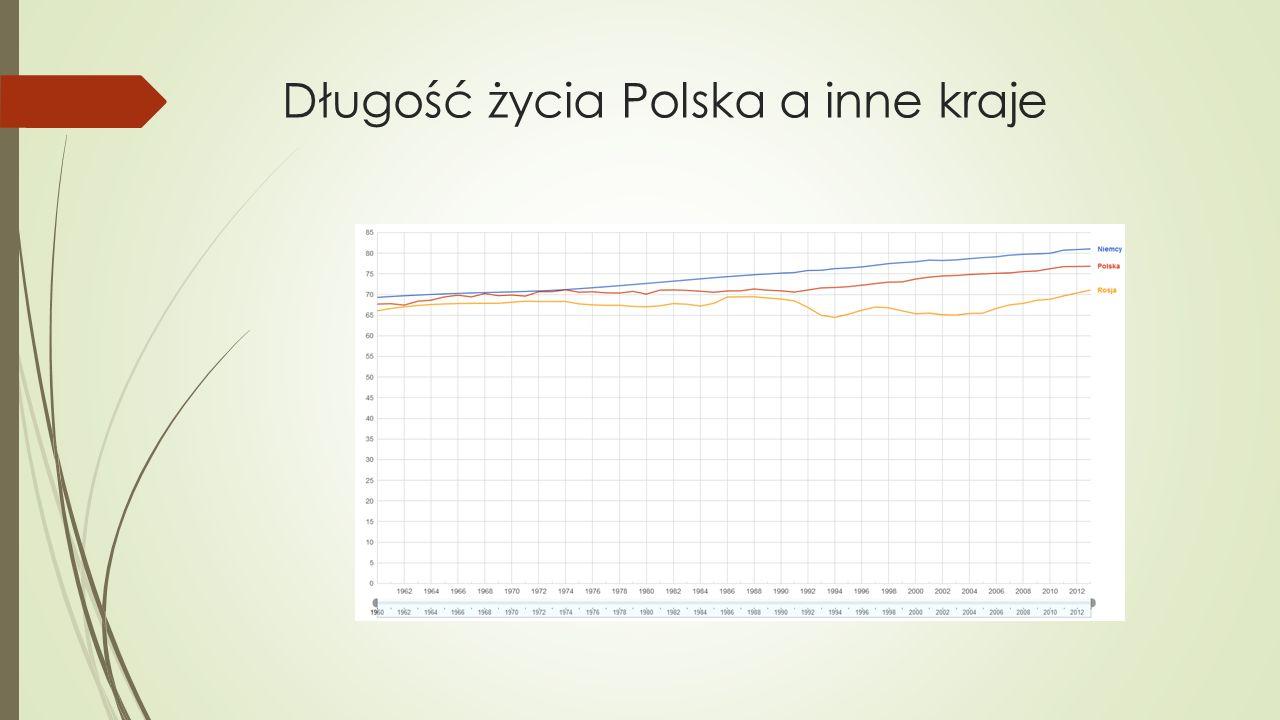 Długość życia Polska a inne kraje