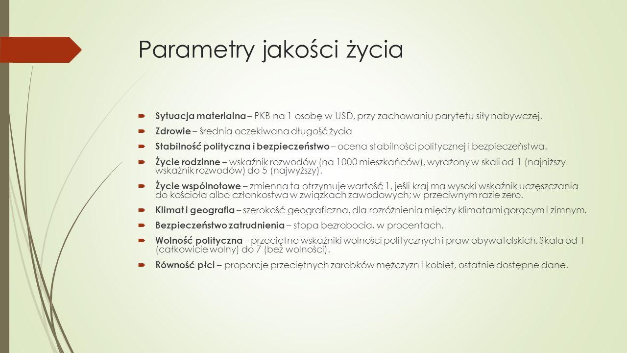 Parametry jakości życia