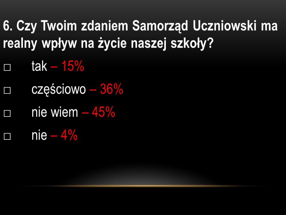 6. Czy Twoim zdaniem Samorząd Uczniowski ma realny wpływ na życie naszej szkoły.