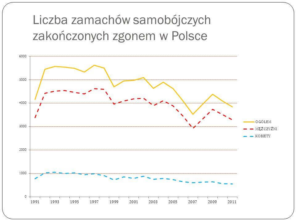 Liczba zamachów samobójczych zakończonych zgonem w Polsce