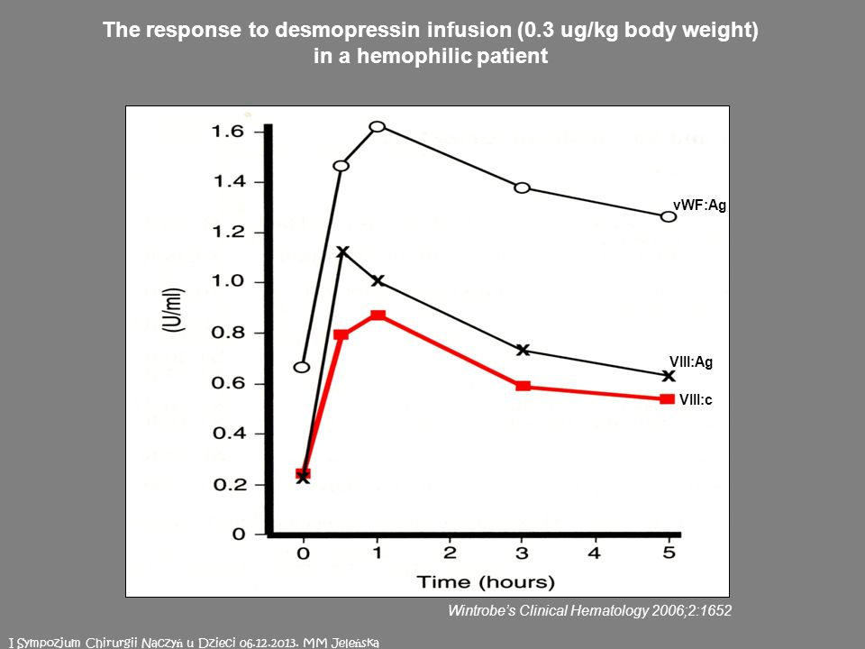 The response to desmopressin infusion (0