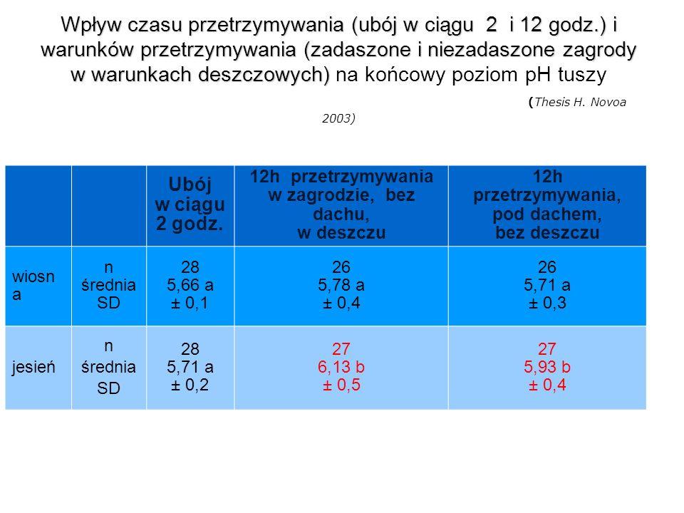 Wpływ czasu przetrzymywania (ubój w ciągu 2 i 12 godz