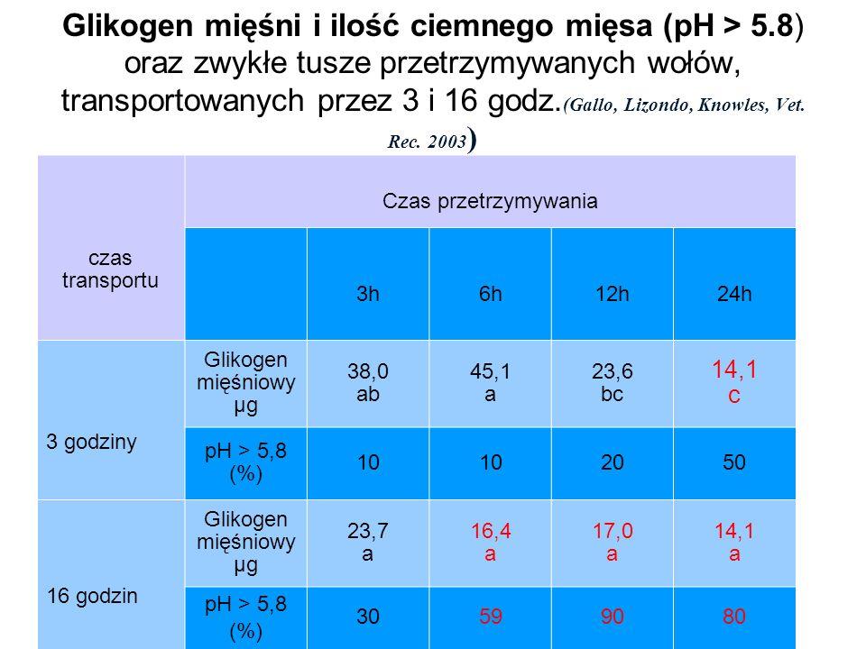 Glikogen mięśni i ilość ciemnego mięsa (pH > 5