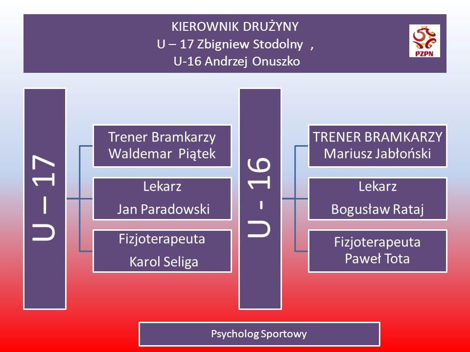 KIEROWNIK DRUŻYNY U – 17 Zbigniew Stodolny , U-16 Andrzej Onuszko