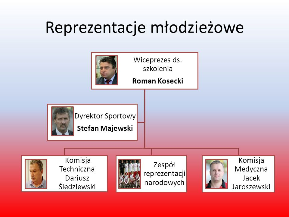 Reprezentacje młodzieżowe