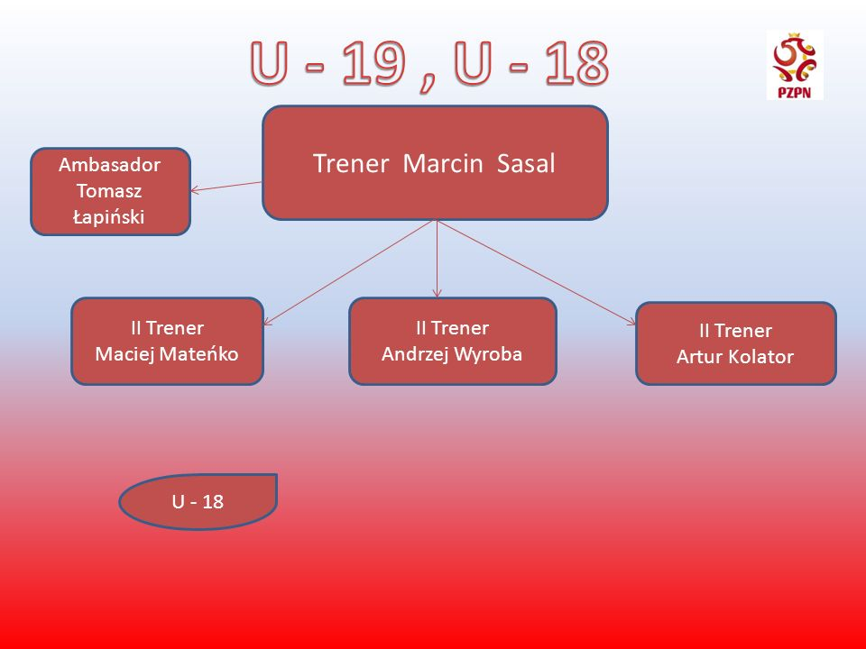 U - 19 , U - 18 Trener Marcin Sasal Ambasador Tomasz Łapiński
