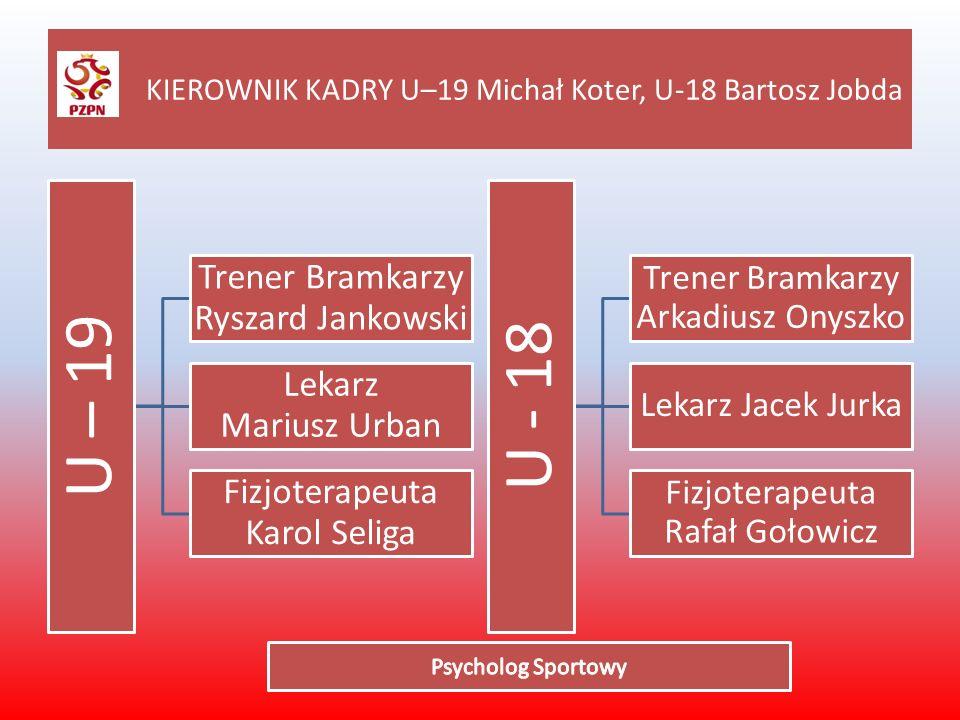 KIEROWNIK KADRY U–19 Michał Koter, U-18 Bartosz Jobda