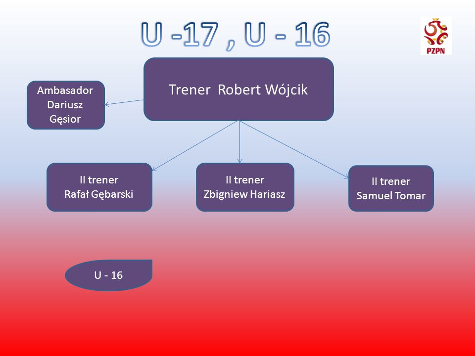 U -17 , U - 16 Trener Robert Wójcik Ambasador Dariusz Gęsior II trener