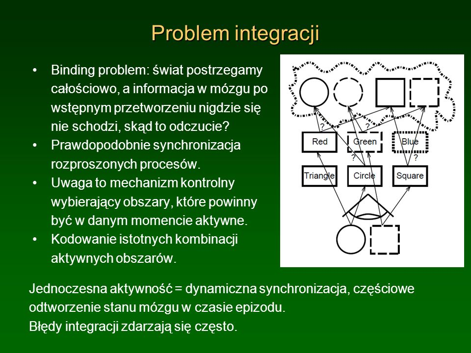 Problem integracji