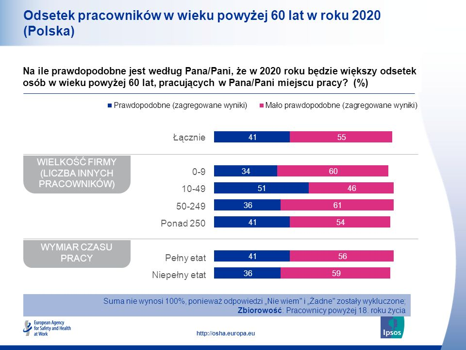 Odsetek pracowników w wieku powyżej 60 lat w roku 2020 (Polska)