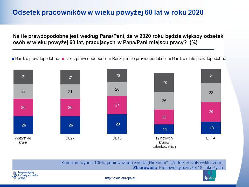 Odsetek pracowników w wieku powyżej 60 lat w roku 2020