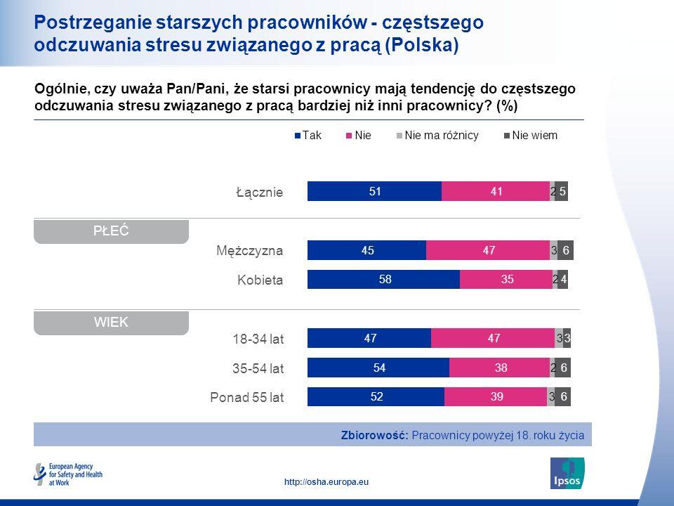 Postrzeganie starszych pracowników - częstszego odczuwania stresu związanego z pracą (Polska)