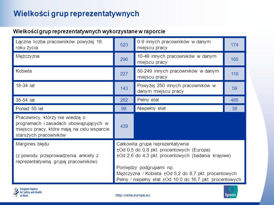Wielkości grup reprezentatywnych