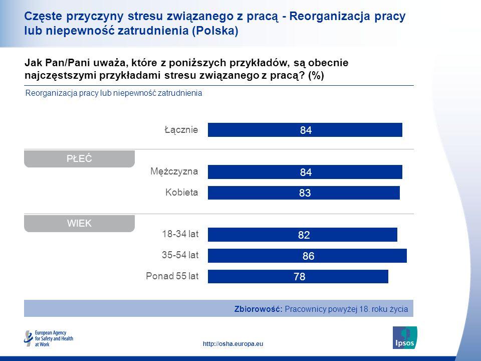 Częste przyczyny stresu związanego z pracą - Reorganizacja pracy lub niepewność zatrudnienia (Polska)