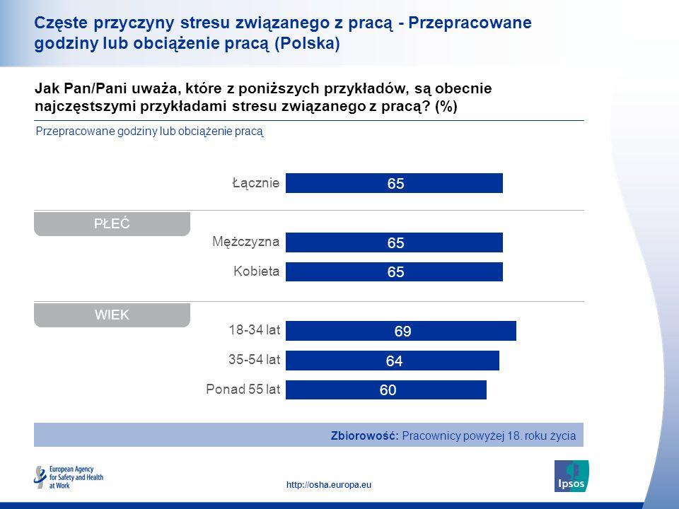 Częste przyczyny stresu związanego z pracą - Przepracowane godziny lub obciążenie pracą (Polska)
