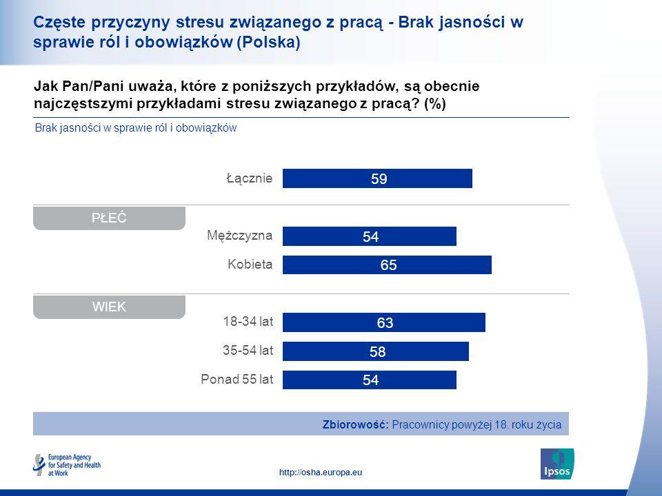 Częste przyczyny stresu związanego z pracą - Brak jasności w sprawie ról i obowiązków (Polska)