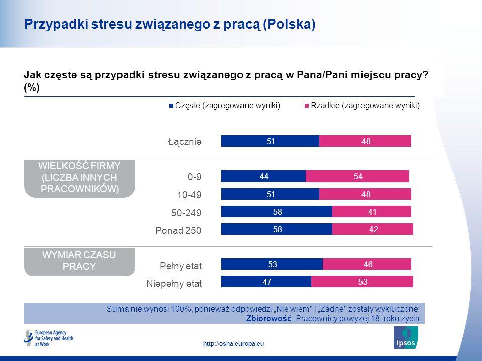 Przypadki stresu związanego z pracą (Polska)