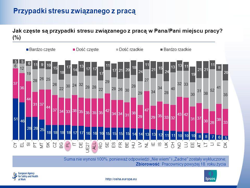 Przypadki stresu związanego z pracą