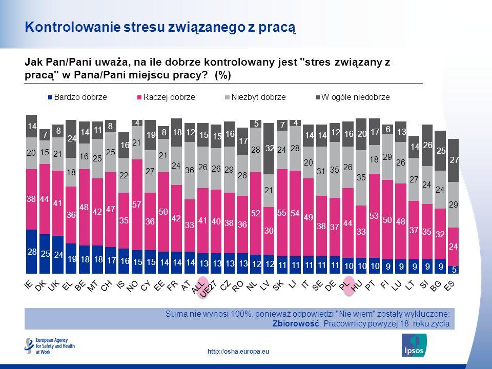 Kontrolowanie stresu związanego z pracą