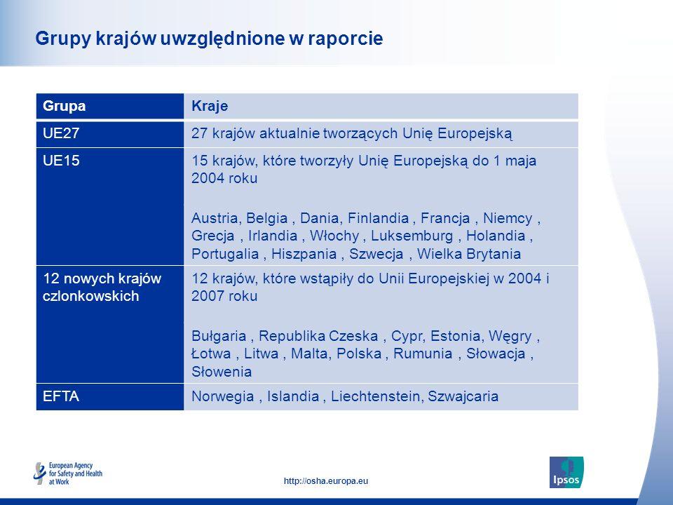 Grupy krajów uwzględnione w raporcie