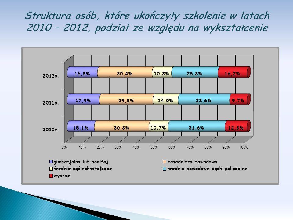 Struktura osób, które ukończyły szkolenie w latach 2010 – 2012, podział ze względu na wykształcenie