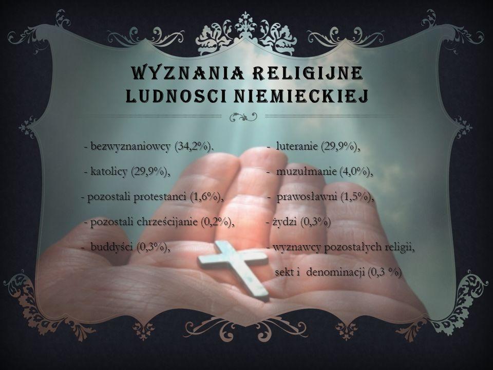 Wyznania religijne ludnosci niemieckiej