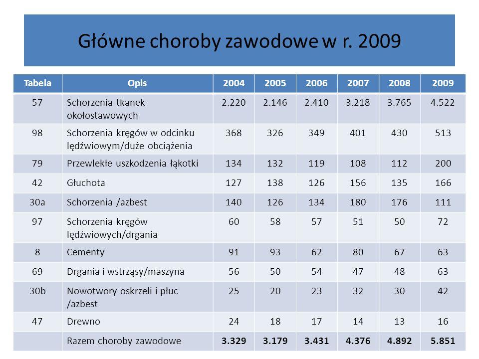 Główne choroby zawodowe w r. 2009