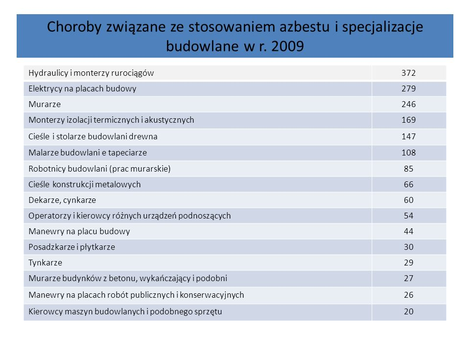 Choroby związane ze stosowaniem azbestu i specjalizacje budowlane w r
