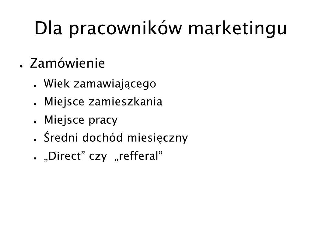 Dla pracowników marketingu