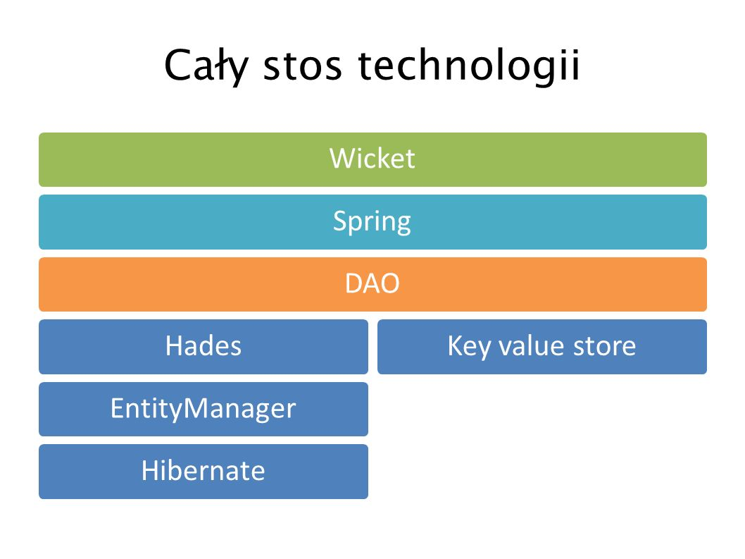 Cały stos technologii Wicket Spring DAO Hades EntityManager Hibernate