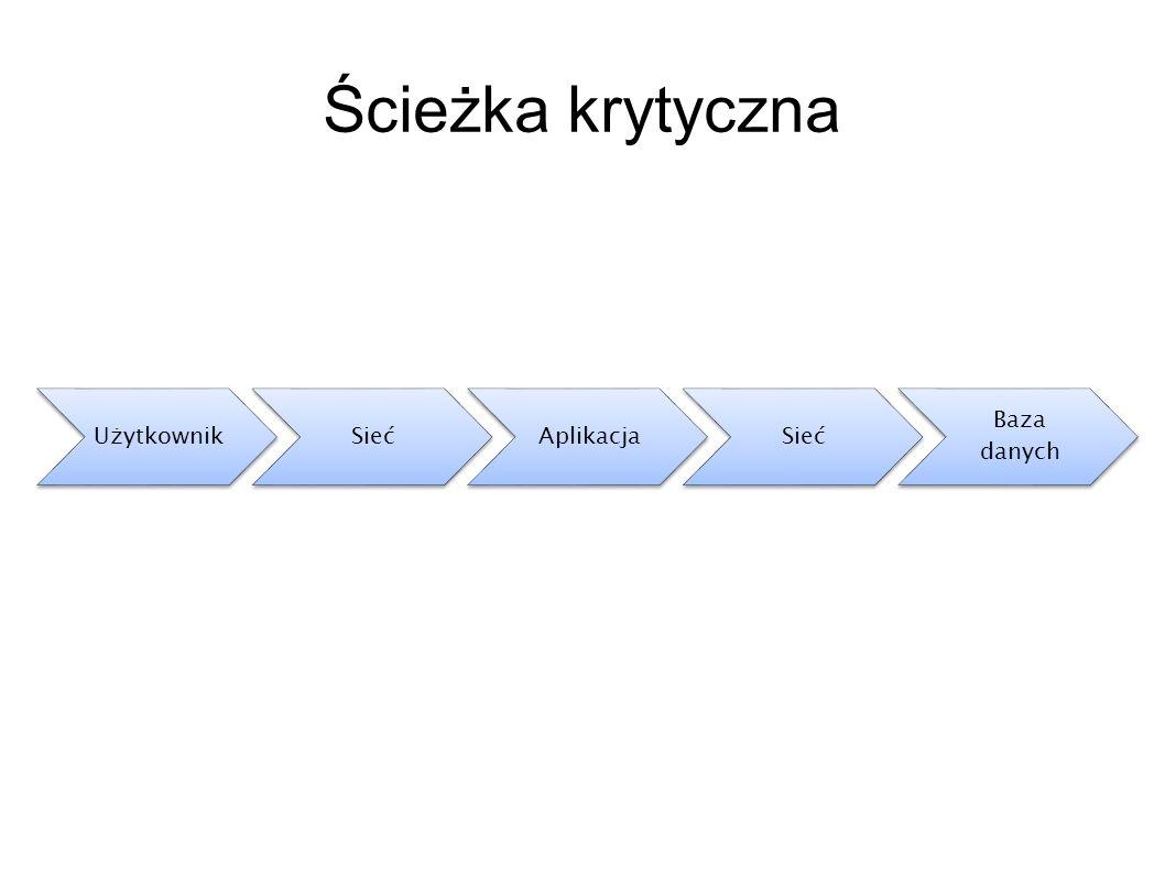 Ścieżka krytyczna Użytkownik. Sieć. Aplikacja. Baza danych. Przypowiść o dwóch ekipach pracowników i dowożeniu cegieł,