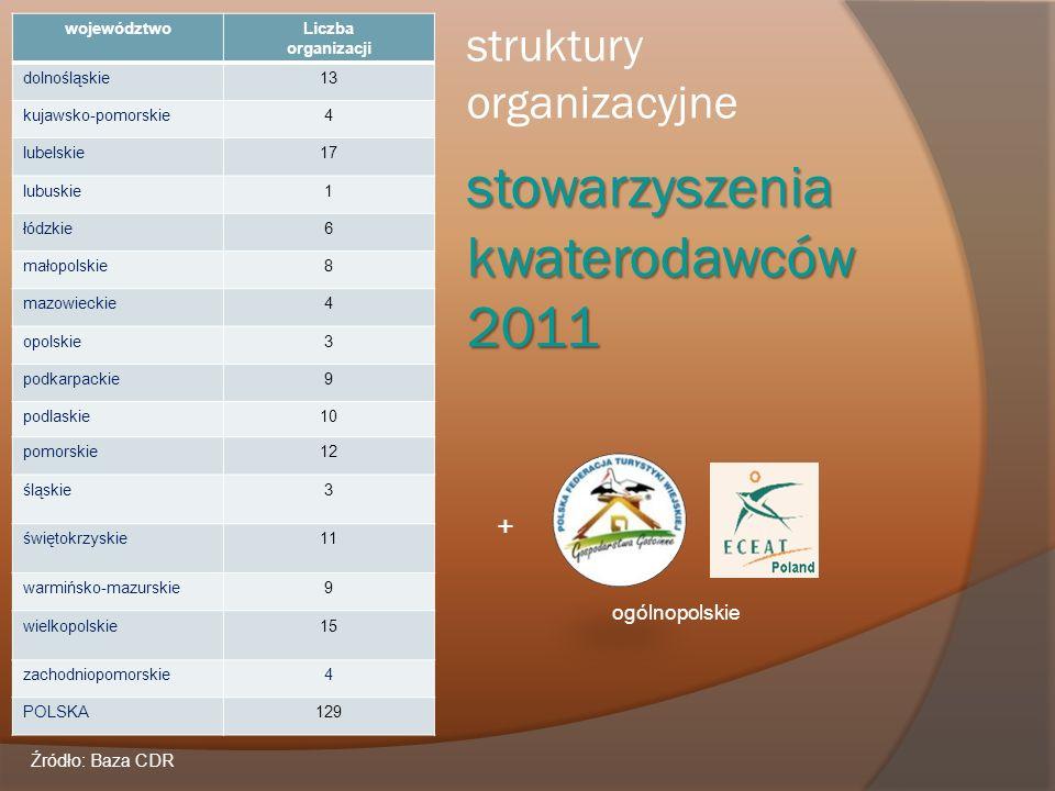 struktury organizacyjne stowarzyszenia kwaterodawców 2011