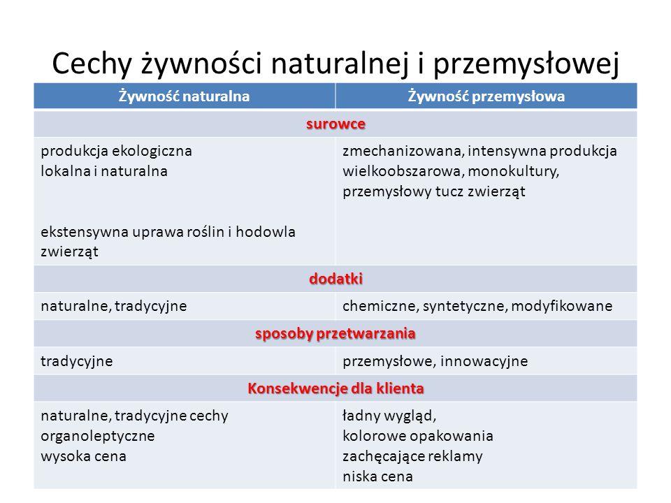 Cechy żywności naturalnej i przemysłowej