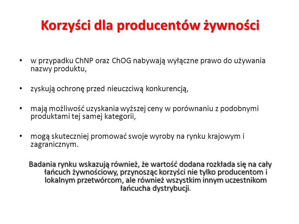 Korzyści dla producentów żywności